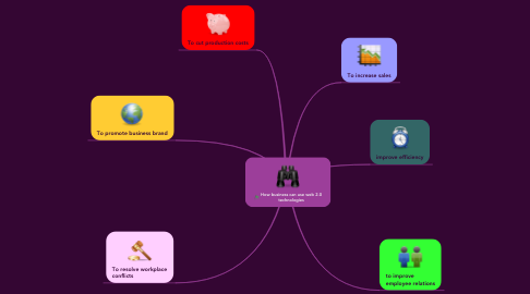 Mind Map: How business can use web 2.0 technologies
