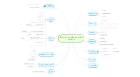 Mind Map: Estática e Mecânica dos Sólidos I