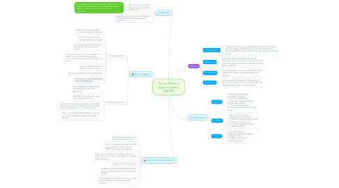 Mind Map: Group Decision Support System (GDSS)?
