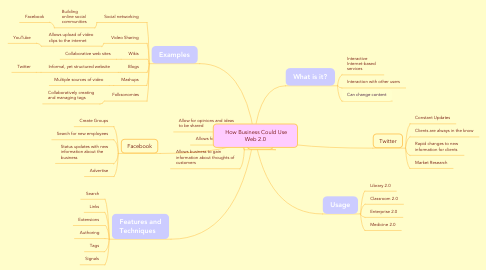 Mind Map: How Business Could Use Web 2.0