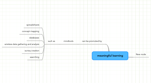 Mind Map: meaningful learning