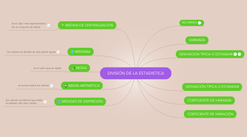 Mind Map: DIVISIÓN DE LA ESTADISTICA