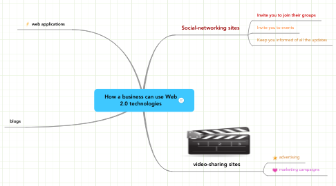 Mind Map: How a business can use Web 2.0 technologies