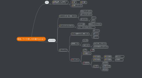 Mind Map: 集客ノウハウ探しを卒業するには?