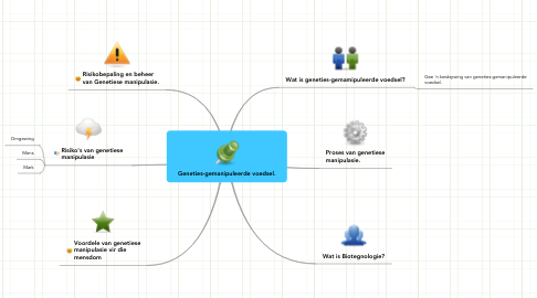 Mind Map: Geneties-gemanipuleerde voedsel.