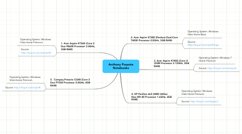 Mind Map: Anthony Posante Notebooks