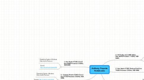 Mind Map: Anthony PosanteNotebooks