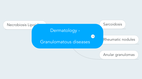 Mind Map: Dermatology -  Granulomatous diseases