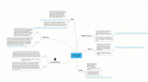 Mind Map: Jessica SchafferSmartphones