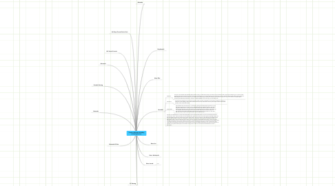 Mind Map: Tineka's Wikipedia MindMap of Gaming Devices
