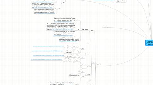 Mind Map: Ethen Angcayan