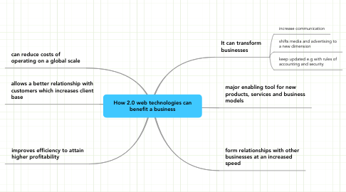 Mind Map: How 2.0 web technologies can benefit a business
