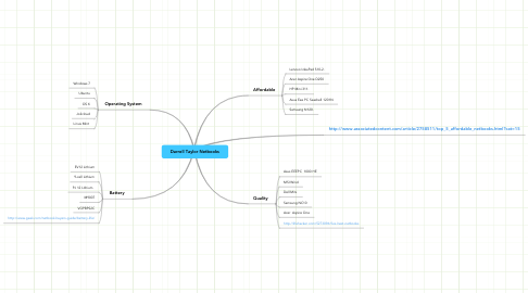 Mind Map: Darrell Taylor Netbooks