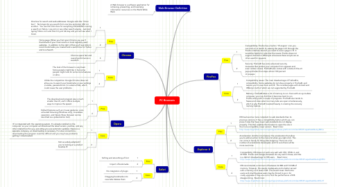Mind Map: PC Browsers