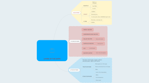Mind Map: LAYERS OF THE EARTH