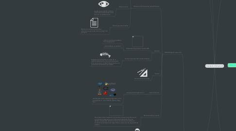 Mind Map: Sistemas de información (2)