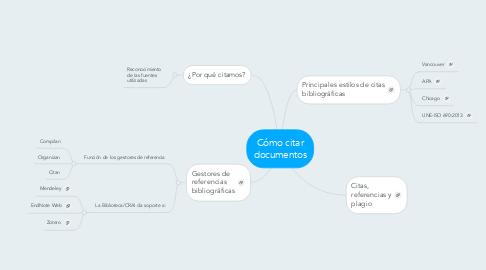 Mind Map: Cómo citar documentos