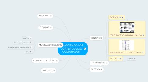 Mind Map: CONOCIENDO LOS CONTENDOS DEL COMPUTADOR