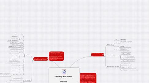 Mind Map: Clasificación de los Derechos Humanos                                  Integrantes:                                                                           Yesenia Yamileth Serrano Chávez uslc003710