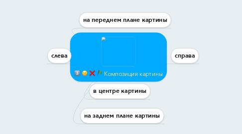Mind Map: Композиция картины