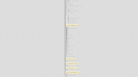 """Mind Map: תקנות התכנון והבנייה (עבודות ומבנים הפטורים מהיתר), תשע""""ד-2014"""
