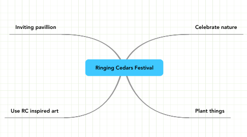 Mind Map: Ringing Cedars Festival