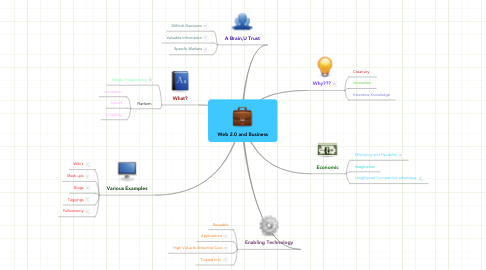 Mind Map: Web 2.0 and Business