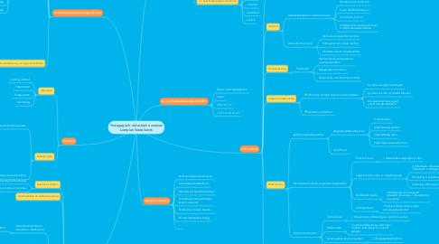 Mind Map: Pedagogisch-didactische wenken Leerplan Nederlands