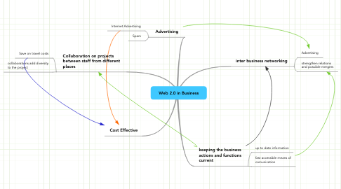 Mind Map: Web 2.0 in Business