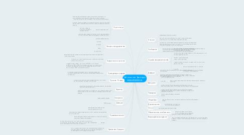 Mind Map: Ментальные Триггеры www.intrening.ru