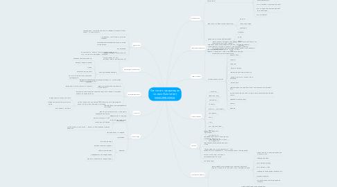 Mind Map: Как писать продающиеписьма (Sale letter) www.intrening.ru
