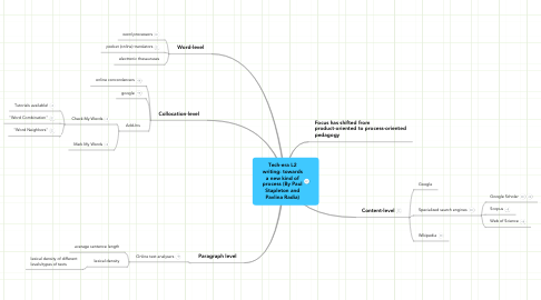 Mind Map: Tech-era L2 writing: towards a new kind of process (By Paul Stapleton and Pavlina Radia)