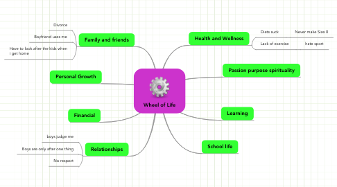 Mind Map: Wheel of Life