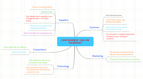 Mind Map: HOW BUSINESS' CAN USE FACEBOOK?