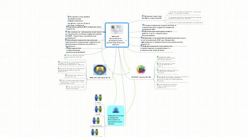 Mind Map: ММЦ ИТ Балаковского муниципального района Саратовской области