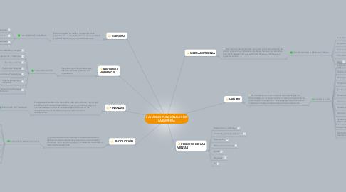 Mind Map: LAS ÁREAS FUNCIONALES DE LA EMPRESA