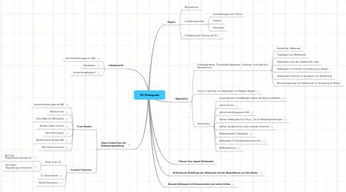 Mind Map: EV-Webquest