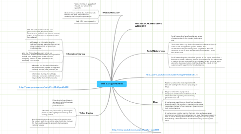 Mind Map: Web 2.0 Opportunities