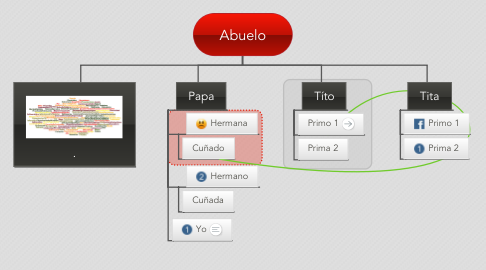 Mind Map: Abuelo