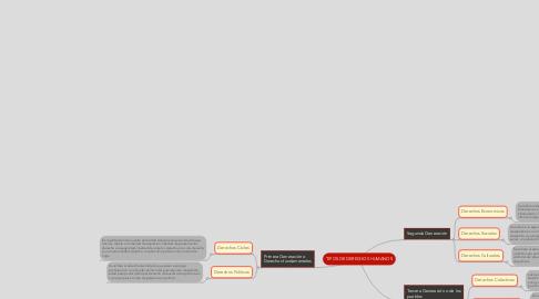 Mind Map: TIPOS DE DERECHOS HUMANOS