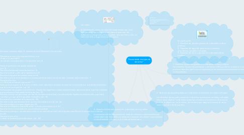 """Mind Map: """"Recorriendo mis tipos de derechos"""""""