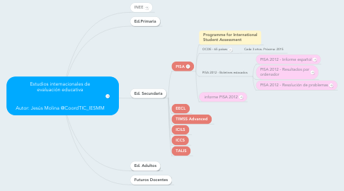 Mind Map: Estudios internacionales de evaluación educativa    Autor: Jesús Molina @CoordTIC_IESMM