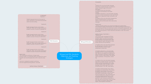 Mind Map: Bilingual and ESL Standards, Objectives, and Teaching Strategies