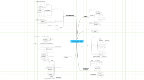Mind Map: Informationsflut - Tools