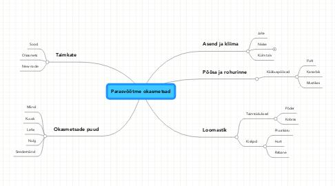 Mind Map: Parasvöötme okasmetsad