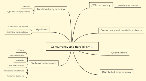 Mind Map: Concurrency and parallelism