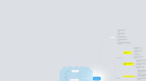 Mind Map: Économie etdéveloppement