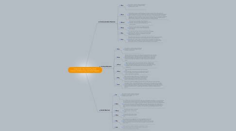 Mind Map: 5-step Action Plan: Promoting Social Inclusion, Understanding, and Mutual Respect.