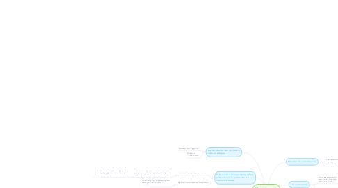 Mind Map: Mecanismos de protección.