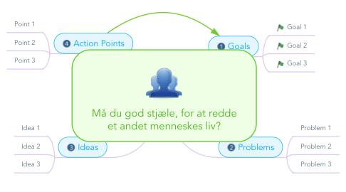 Mind Map: Må du god stjæle, for at redde et andet menneskes liv?